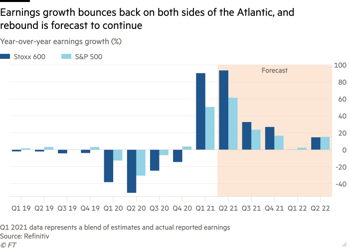Column chart of Year-over-year earnings growth (%) showing Earnings growth bounces back on both sides of the Atlantic, and rebound is forecast to continue