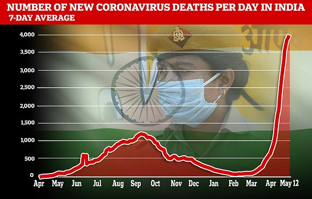 India is facing a shortage of COVID-19 vaccines during its deadly second wave, recording its highest single-day death toll of more than 4,200 on Wednesday