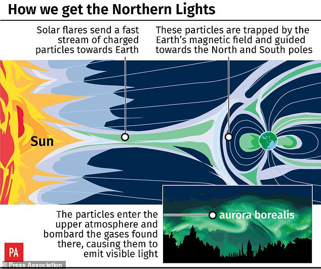 The stunning display of lights we see in the night sky are in actual fact caused by activity on the surface of the Sun