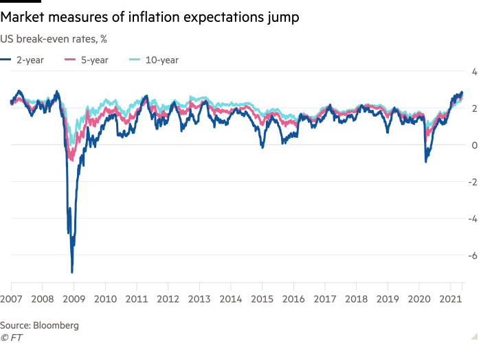 Line chart of US break-even rates, % showing Market measures of inflation expectations jump
