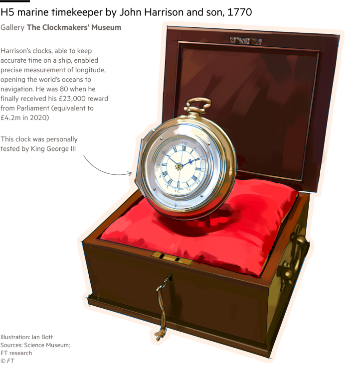 Illustration of 'H5', a marine chronometer made by John Harrison and Son and on display at London's Science Museum