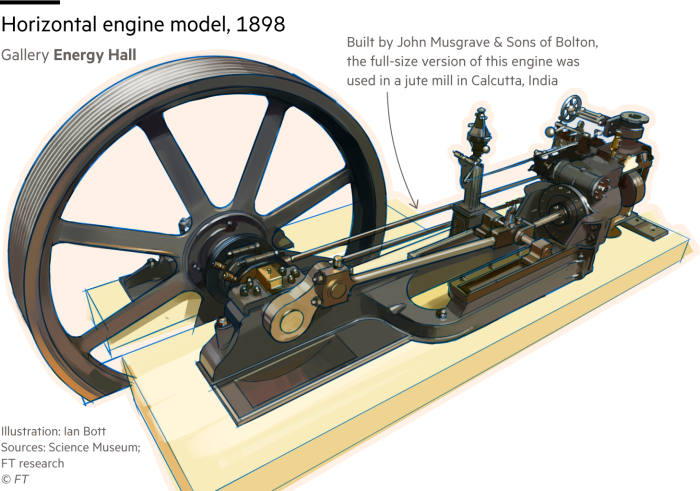 illustration of a model horizontal steam engine, on display at London's Science Museum