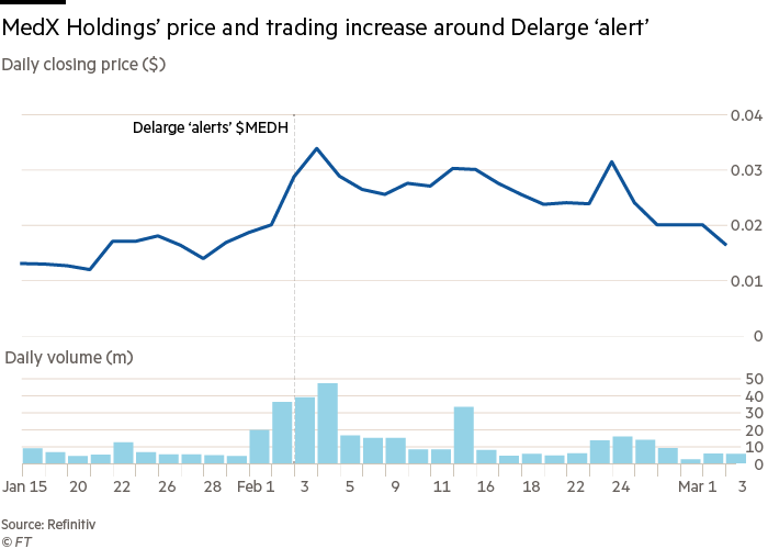 MedX Holdings' price and trading increase around Delarge 'alert'