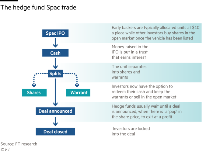Flow chart explaining the hedge fund Spac trade