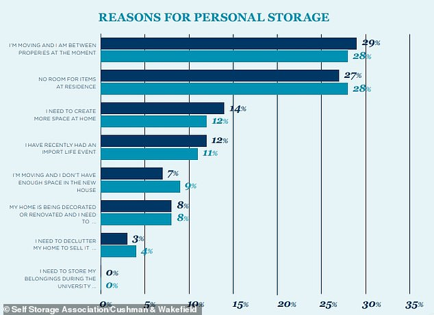 Among non-business customers, the reasons for using self storage were largely focused on home moves or renovations, or important life events