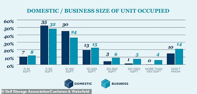 The typical customer occupies a self-storage locker of up to 200 sq ft, while small businesses often use larger spaces and therefore could be hit harder by rising rents