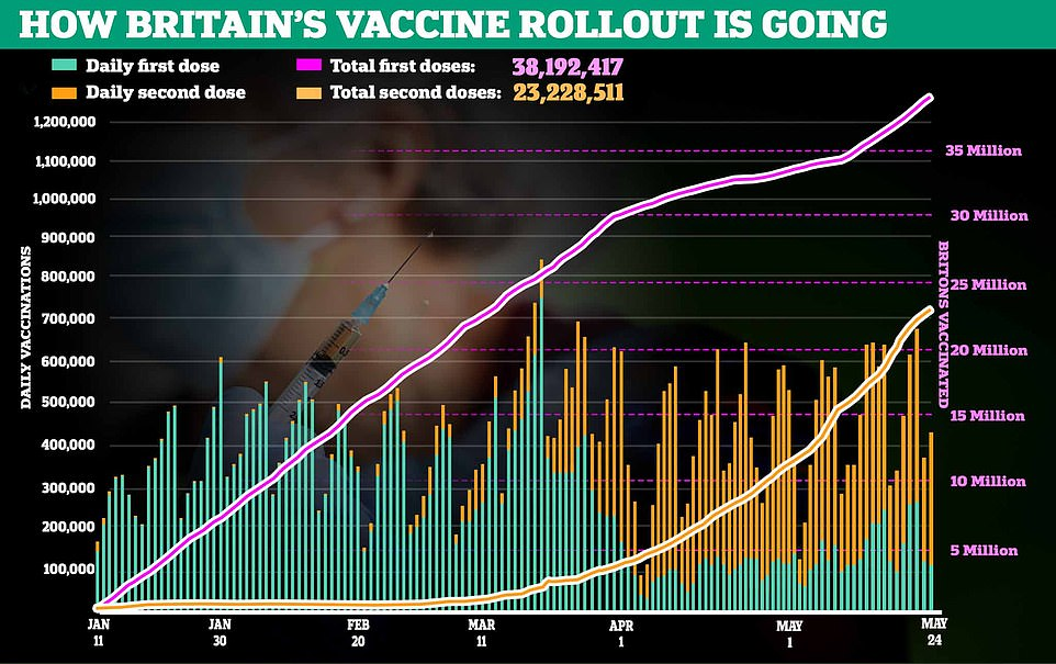 Nearly three quarters of all adults in the UK – 38million – have now received their first dose of the vaccine and almost half – 23.2 million – have had both doses