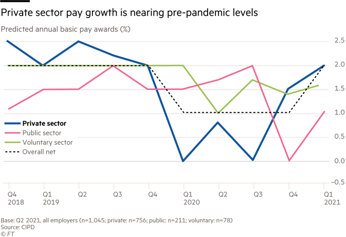 Private sector pay growth is nearing pre-pandemic levels. Chart showing predicted annual basic pay awards (%) across thePrivate sectorVoluntary sectorPublic sector
