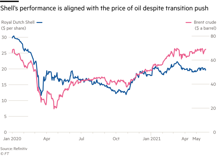Shell's performance is aligned with the price of oil despite transition push, Royal Dutch Shell ($ per share), Brent crude ($ a barrel)