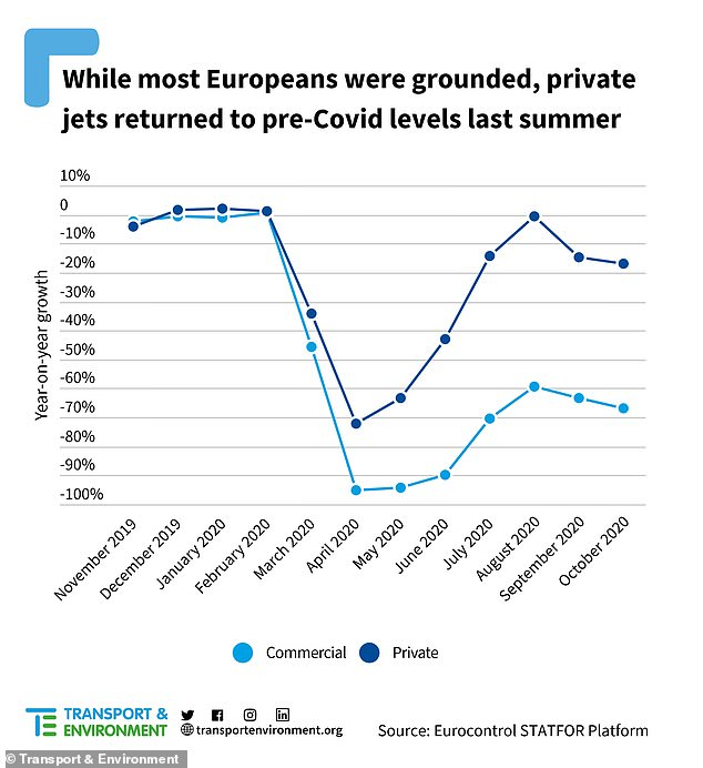 By August 2020, when many Europeans were grounded and commercial flights down 60 per cent year-on-year, traffic involving private jets had returned to pre-pandemic levels