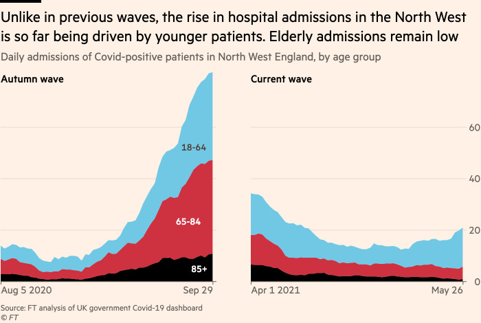 Chart showing that unlike in previous waves, the rise in hospital admissions in the North West is so far being driven by younger patients. Elderly admissions remain low