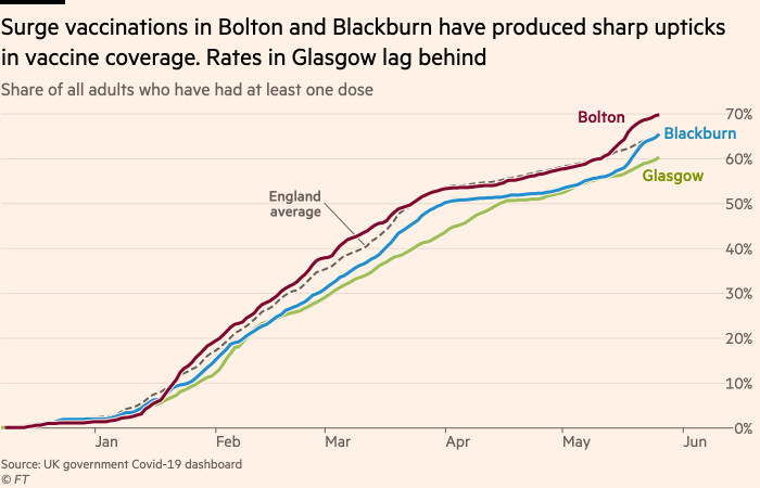 Chart showing that surge vaccinations in Bolton and Blackburn have produced sharp upticks in vaccine coverage. Rates in Glasgow lag behind