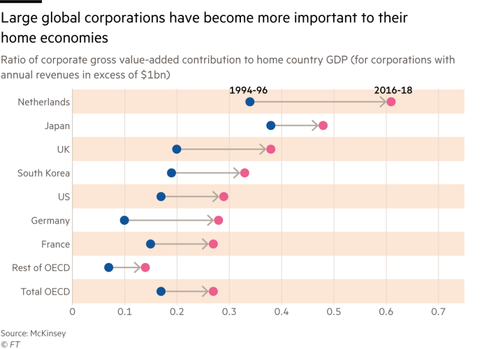 Chart of ratio of corporate gross value-added contribution to home country GDP for corporations with annual revenues in excess of $1bn that shows large global corporations have become more important to their home economies