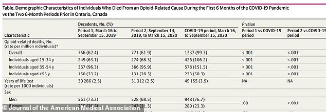 Deaths among individuals aged 15 to 34 increased to 426 from 249 and 274 in the previous two six month time spans, a 50% spike. Men also accounted for around 75% of opioid overdose deaths
