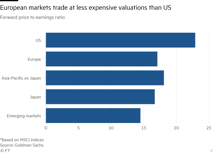 Bar chart of Forward price to earnings ratio  showing European markets trade at less expensive valuations than US