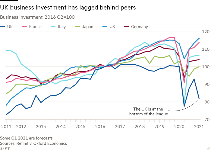 Line chart of Business investment, 2016 Q2=100 showing UK business investment has lagged behind peers