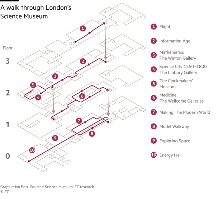 Isometric drawing showing the route of a walk through London's Science Museum