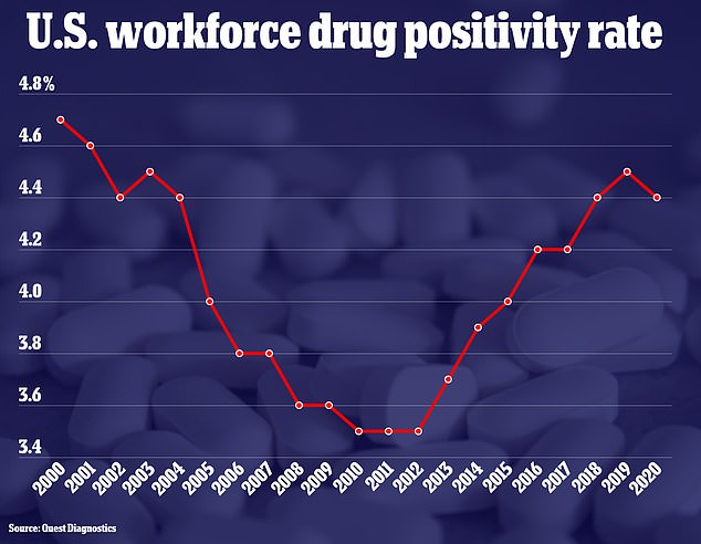 The positivity rate of workforce drug testing decreased in 2020 after nearly a decade of year-over-year increase, new data from Quest Diagnostics show
