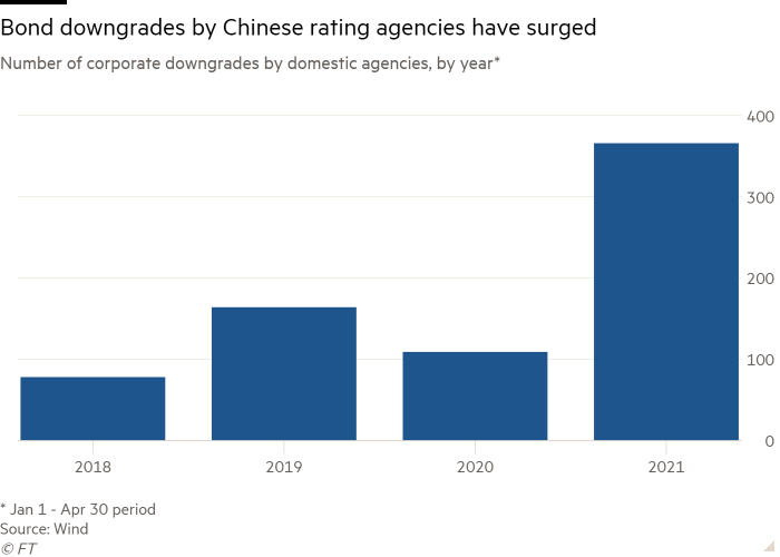 Column chart of Number of corporate downgrades by domestic agencies, by year* showing Bond downgrades by Chinese rating agencies have surged