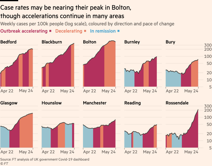 Chart showing that case rates may be nearing their peak in Bolton, though accelerations continue in many areas