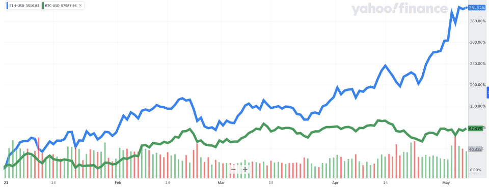 Ether has outperformed bitcoin year-to-date. The former is up nearly 380%, while bitcoin is up about 90% over the same time period.