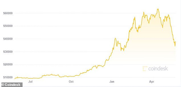 Bitcoin's price surged to a record high above $60,000 in the six months to mid-April but has since sunk 40%