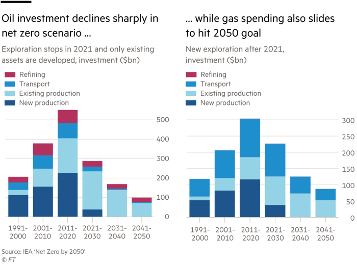 Oil investment declines sharply in net zero scenario … Exploration stops in 2021 and only existing assets are developed, investment ($bn)  … while gas spending also slides to hit 2050 goal  New exploration after 2021, investment ($bn)