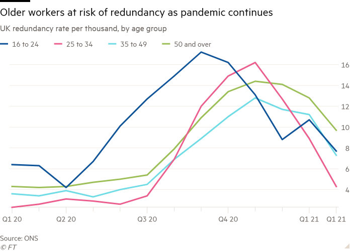 Line chart of UK redundancy rate per thousand, by age group showing Older workers at risk of redundancy as pandemic continues