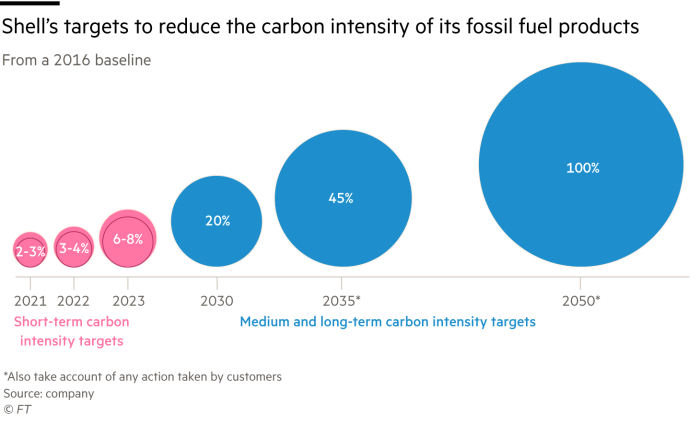 Shell's targets to reduce the carbon intensity of its fossil fuel products, from a 2016 baseline