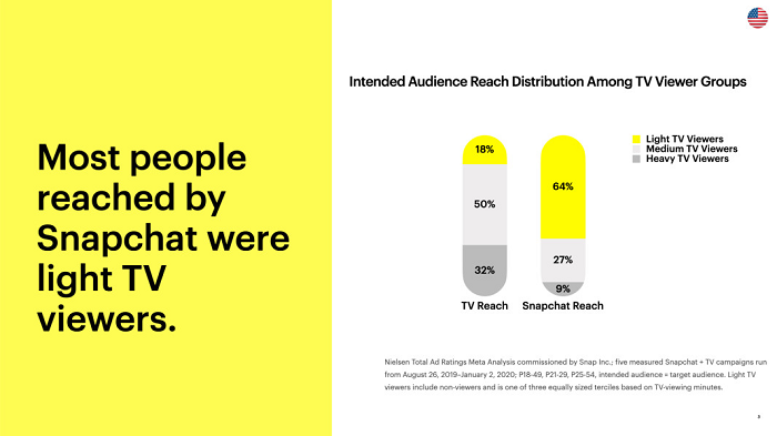 Snapchat video consumption research