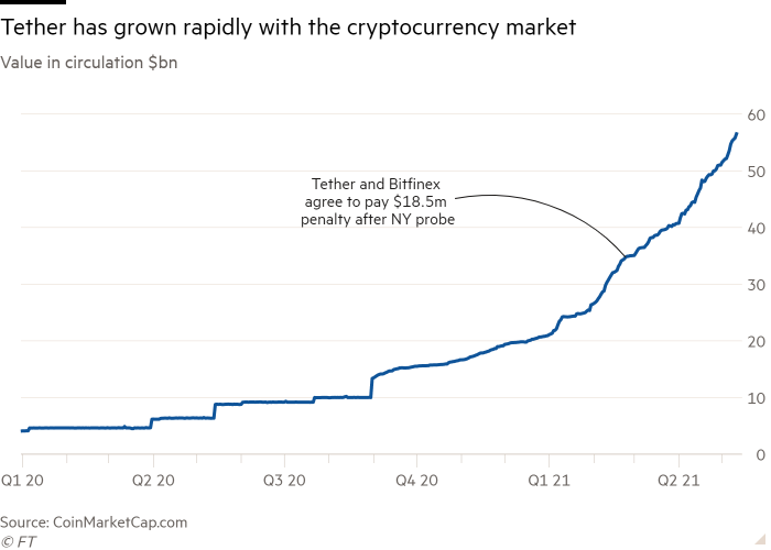 Line chart: Value in circulation $bn showing Tether has grown rapidly with the cryptocurrency market