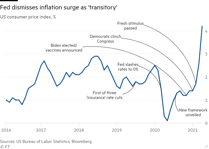 Line chart of US consumer price index, % showing Fed dismisses inflation surge as 'transitory'