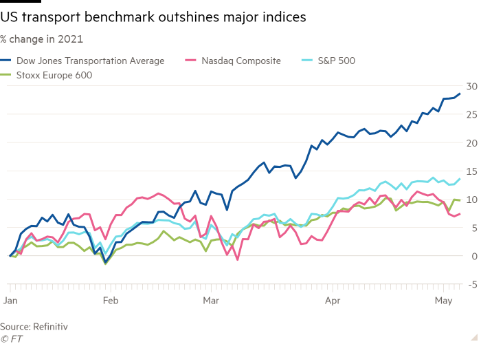 Line chart showing % change in 2021 of US transport benchmark compared to major indices