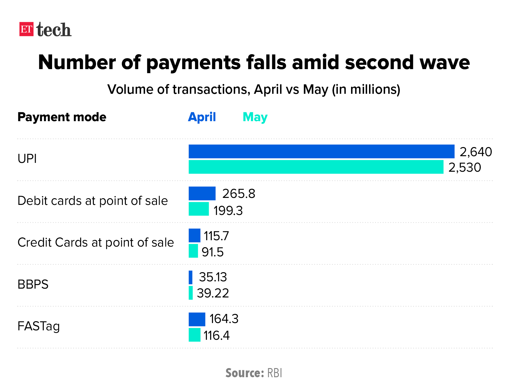 Number of payments falls amid second wave