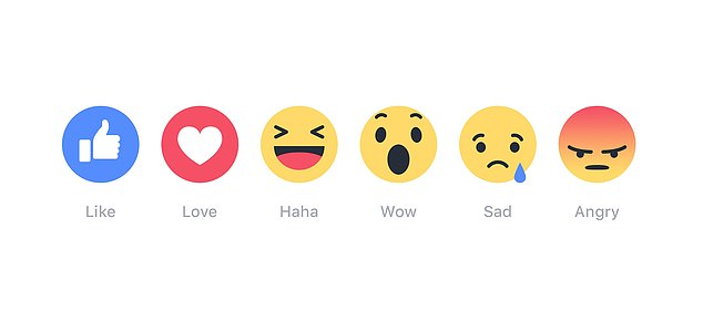 Facebook rolled out its range of reaction emoji for users - Like, Love, Haha, Wow, Sad and Angry - in November 2015