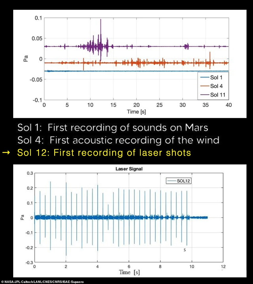 The sounds of 30 impacts can be heard during the audio recording, which were shot from the rover's SuperCam instrument and captured by a microphone attached to the rover.Perseverance captured the eerie sound of a Martian breeze just two days after landing on Marsand about one month later, the world heard it fire the first lasers at rocks on the Red Planet