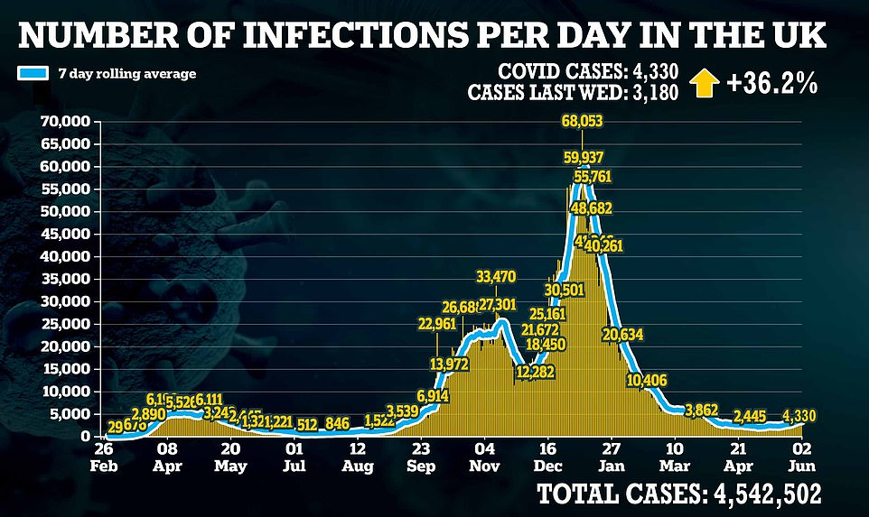 Covid cases jumped by more than 36 per cent in a week today,the eighth day in a row they have been above 3,000 and the second day in less than a week they have reached more than 4,000