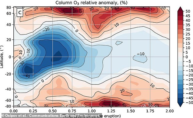 The team's modelling found that even relatively small super-eruption scenarios resulted in significant effects on atmospheric ozone — and that the estimated sulphur dioxide emissions from Toba likely depleted global ozone levels by up to 50 per cent. Pictured: Ozone changes by latitude across the two years following the eruption. Depletion shown in blue