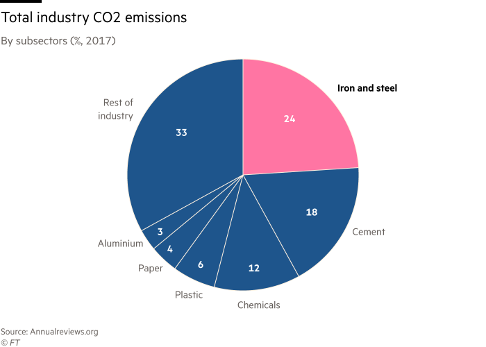 Pie chart showing total industry CO2 emissions by sector, 2017. The largest emitter was Iron and steel with 24%, followed by, cement on 18% and chemicals on 12%