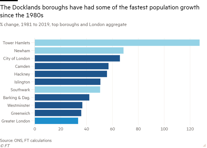 Bar chart of % change, 1981 to 2019, top boroughs and London aggregate showing The Docklands boroughs have had some of the fastest population growth since the 1980s