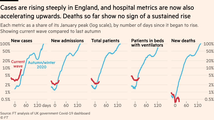 Chart showing that cases are rising steeply in England, and hospital metrics are now also accelerating upwards. Deaths so far show no sign of a sustained rise