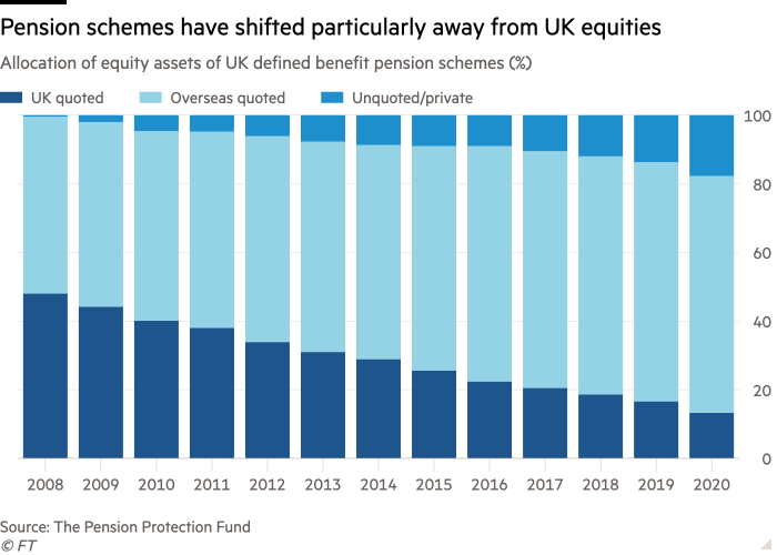 Column chart of Allocation of equity assets of UK defined benefit pension schemes (%) showing Pension schemes have shifted particularly away from UK equities