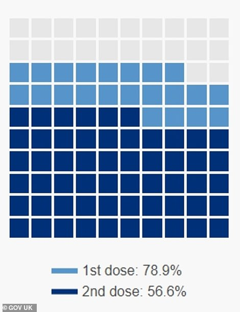 Government data show that more than half of adults have had their second vaccine doses already but millions more still need them. A staggering eight out of 10 have had their first dose