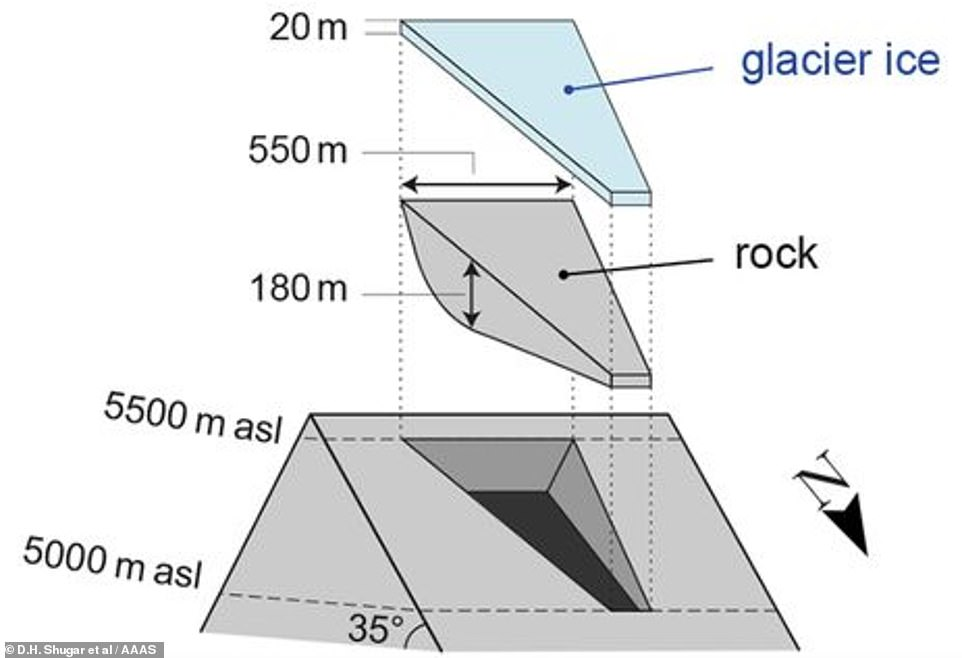 Ginormous: The disaster began when 27 million cubic metres of rock and ice – about 10 times the size of the Great Pyramid of Giza in Egypt – let go from a steep mountain flank close to the top of the 20,000ft-high Ronti Peak. It is shown in this graphic