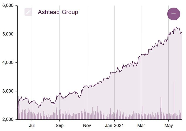 Shares in FTSE 100 listed Ashtead have risenby 45 per cent this year