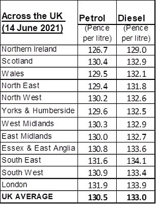 These are the average fuel prices by region across the UK