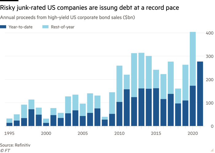 Column chart of Annual proceeds from high-yield US corporate bond sales ($bn) showing Risky junk-rated US companies are issung debt at a record pace
