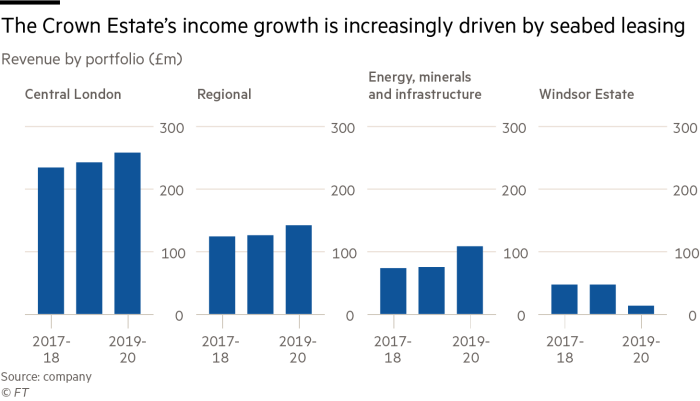 The Crown Estate's income growth is increasingly driven by seabed leasing