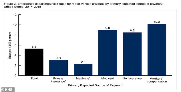 Adults with Medicaid, no insurance, and workers' compensation were more likely to visit the ER for a car crash injury