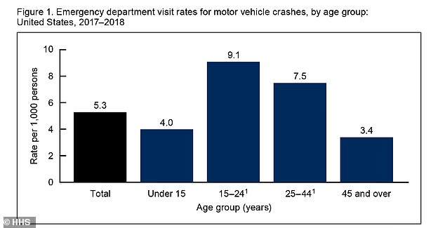 As drivers got older, they become less likely to visit the ER for a car crash injury